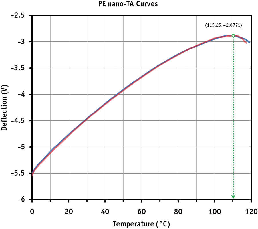 Figure 2: Local nano-TA analysis of a poly-ethylene film. Graph showing measurement results that were performed at two individual sample sites (blue and red curves, respectively). The onset of melting occurs at 115°C.