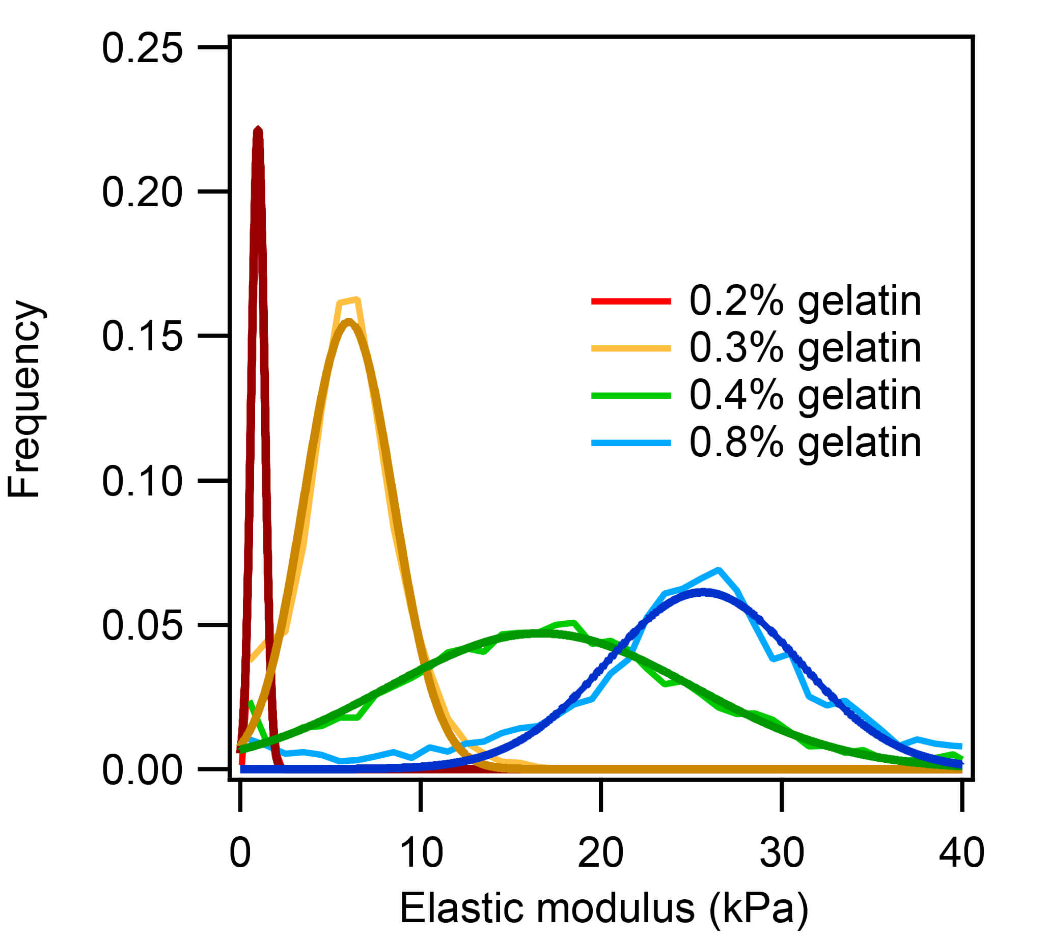 Elastic modulus distributions of four different gelatin hydrogels.