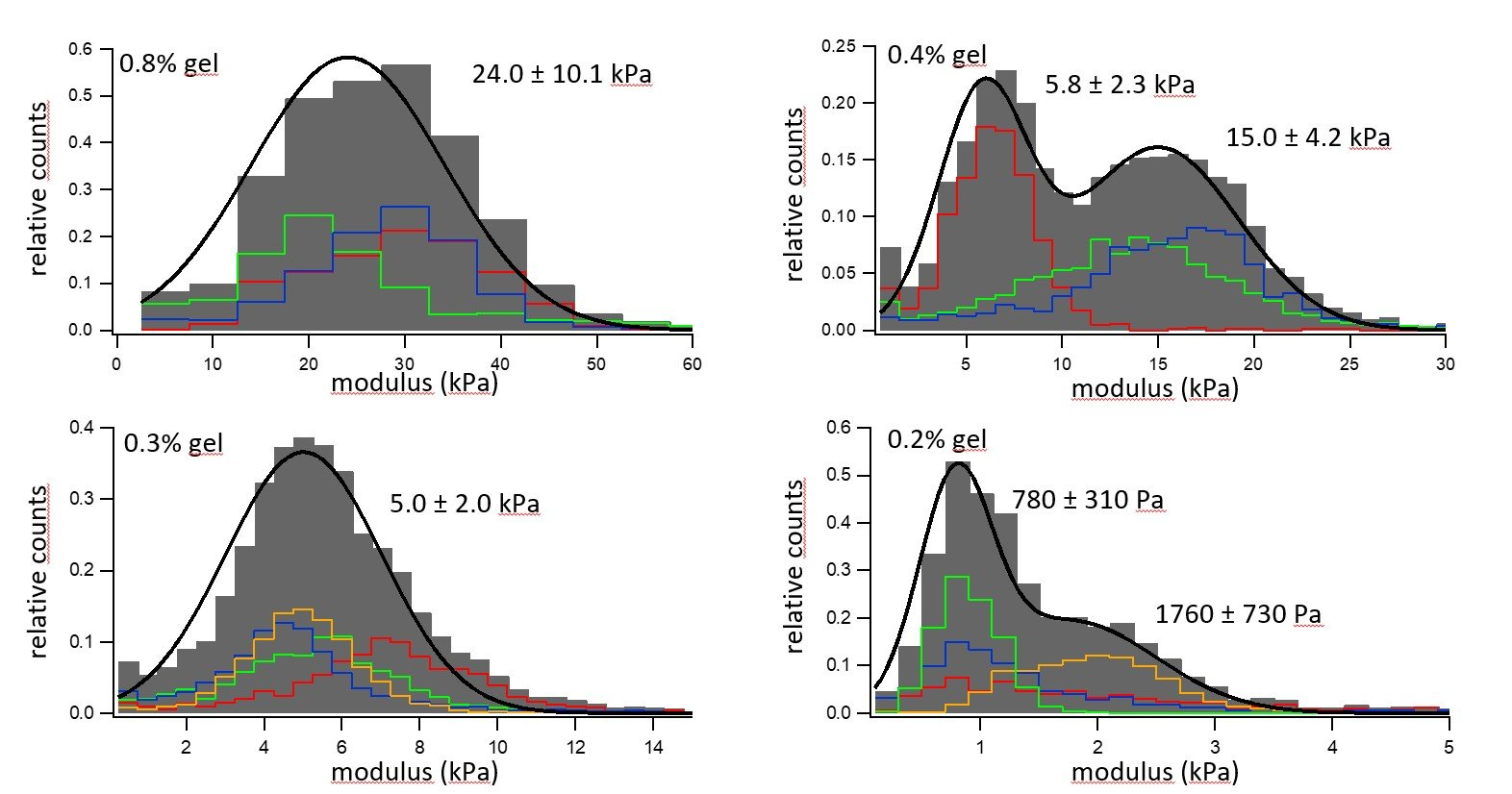 Figure 5. Elastic modulus distribution of four hydrogels with different concentrations of gelatine.
