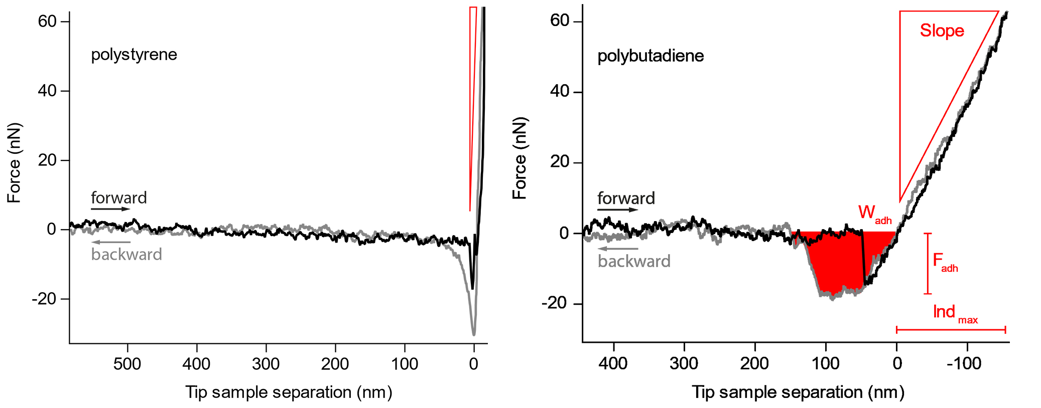 Figure 2. Force curves on the harder polystyrene and the softer polybutadiene. The slope, maximum adhesion force and work needed to retract the cantilever from the sample are readily observed.