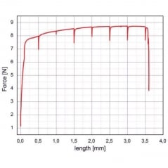 Analysis of tensile stress samples with AFSEM™