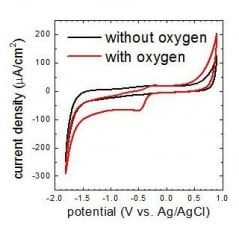 Oxygen-free EC-AFM experiments with Electrochemistry Stage ECS 204