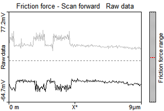 friction force forward scan data