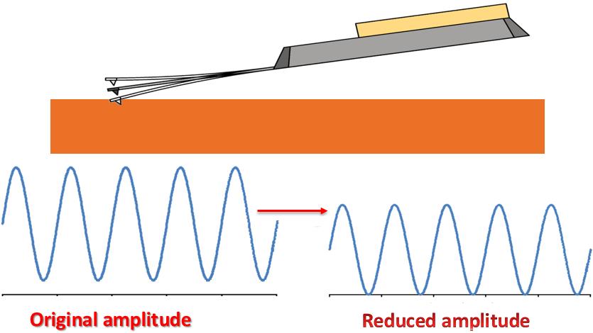 AFM Theory — Dynamic Modes - Nanosurf