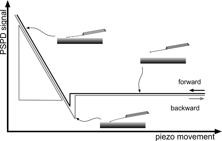 AFM cantilever deflection sensitivity calibration schematic